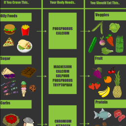 Food Cravings Info-graphic